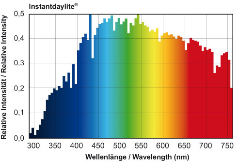 luz espectro total