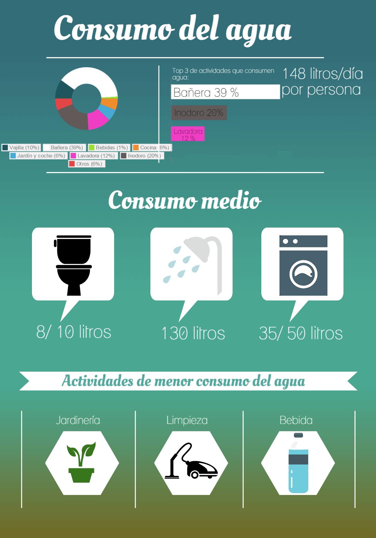 Infografía-consumo-agua