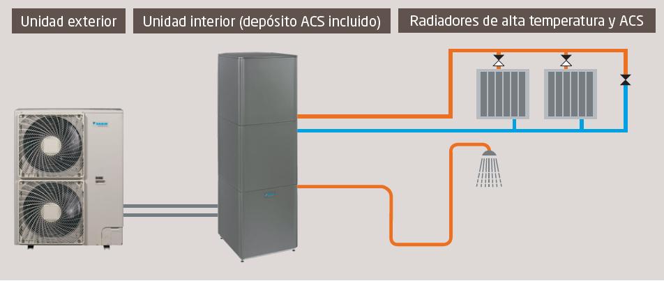 Aerotermia y bomba de calor ventajas e inconvenientes for Calefaccion bomba de calor radiadores